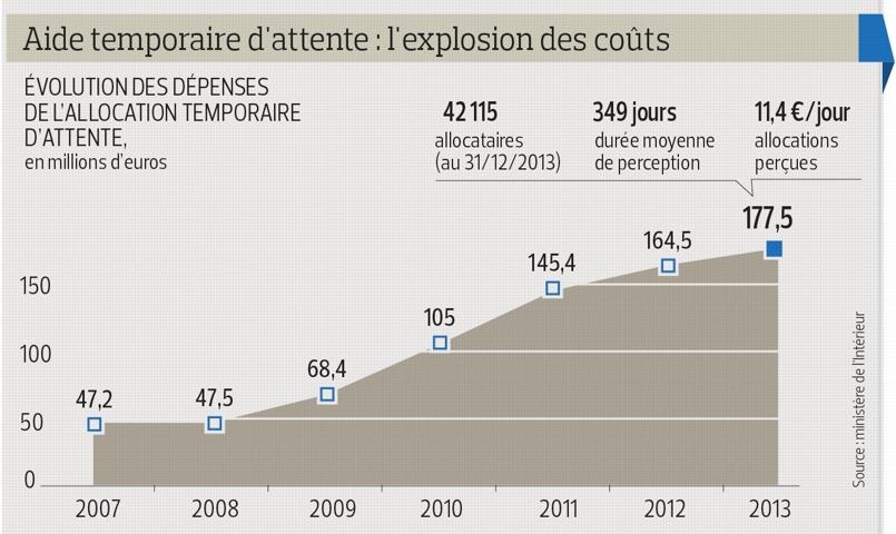 costi esponenziali acoglienza ai richiedenti asilo in Francia