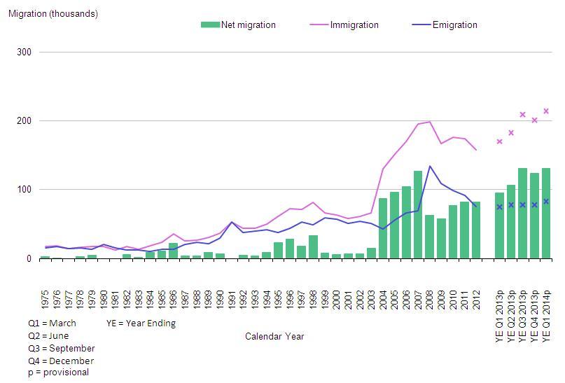 La migrazione dei cittadini UE verso la Gran Bretagna: serie storica