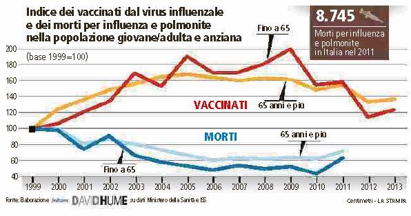 fluad vaccino influenza 3