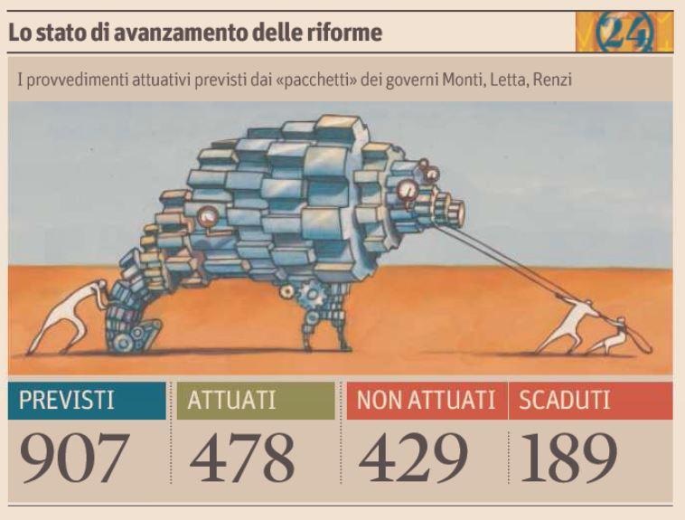 Lo stato di attuazione delle riforme, il Sole 24 Ore 2 novembre 2014