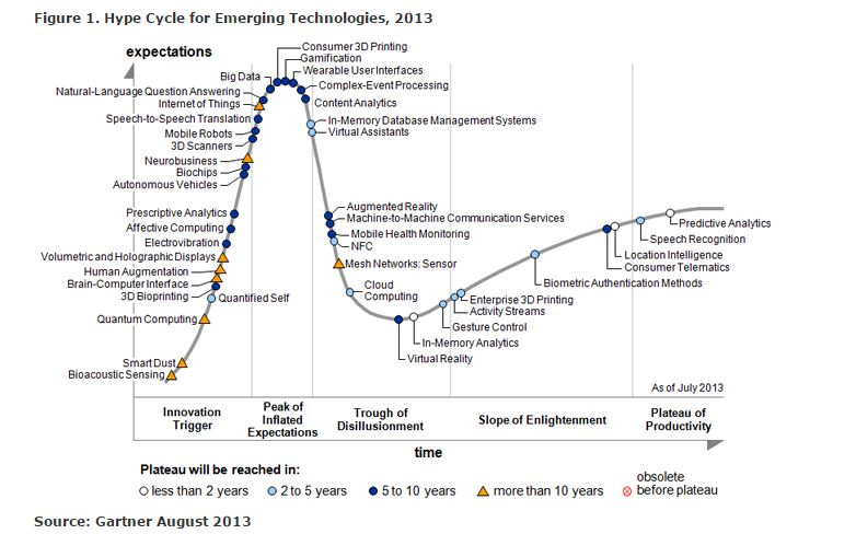 """Aspettative e realtà di alcune """"promesse tecnologiche"""" di questi ultimi anni (fonte: http://www.gartner.com/newsroom/id/2575515)"""
