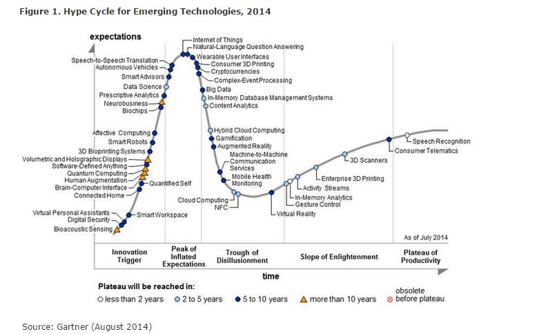 L'Hype Cycle del 2014 (fonte: http://www.gartner.com/newsroom/id/2819918)