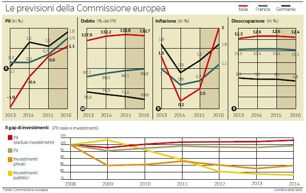 italia previsioni UE
