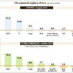 Italicum, chi supera la soglia (La Repubblica, 12 novembre 2014)