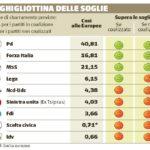 L'infografica del Giornale con la simulazione dell'Italicum (7 novembre 2014)