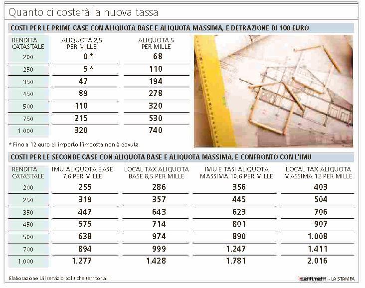 local tax tassa sulla casa