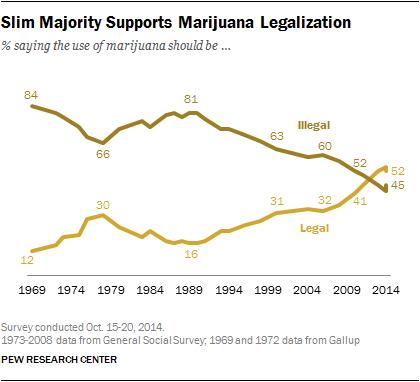 I sondaggi sull'approvazione della legalizzazione della marijuana in USA (Vox.com)