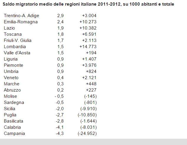 migrazione nord sud