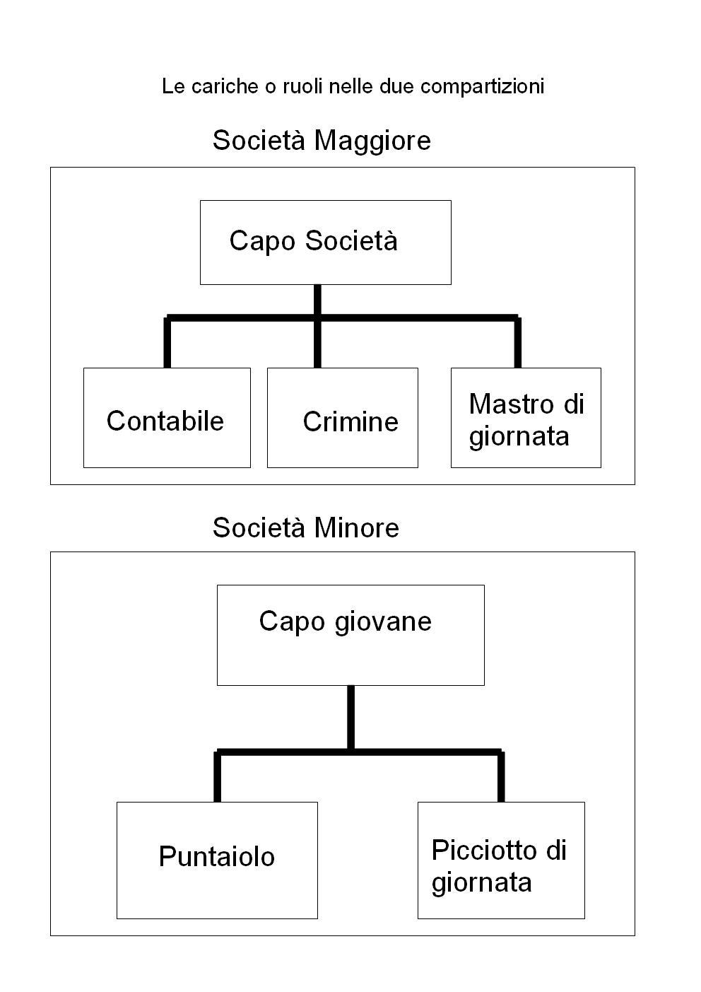 'Ndrangheta, la struttura interna (foto da: Wikipedia)