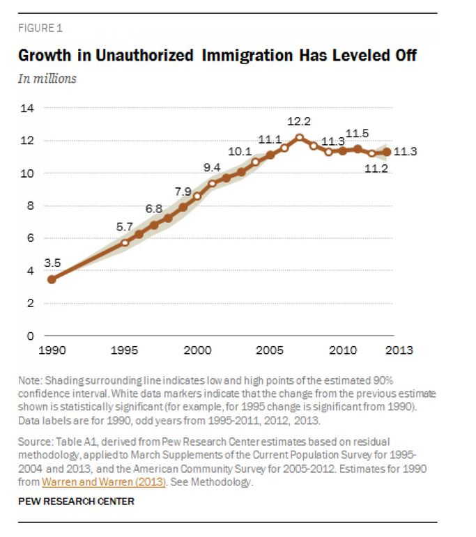 Il numero di immigrati clandestini negli USA dal 1990 al 2013 (fonte: PEW Research via Washingtonpost.com)