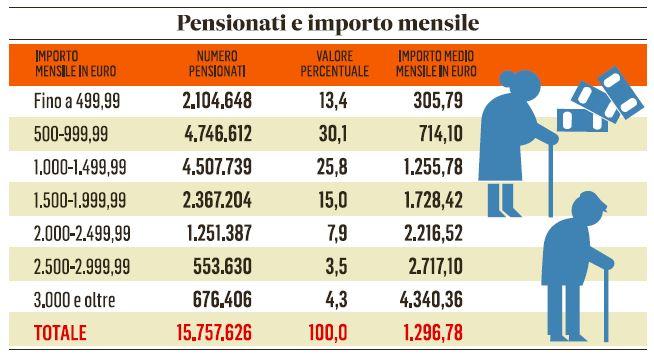 pensioni importo mensile