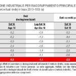 Settembre 2014, variazioni percentuali (indici in base 2010=100) (a)