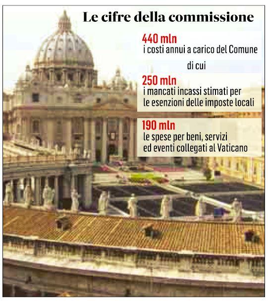 quanto costa il vaticano