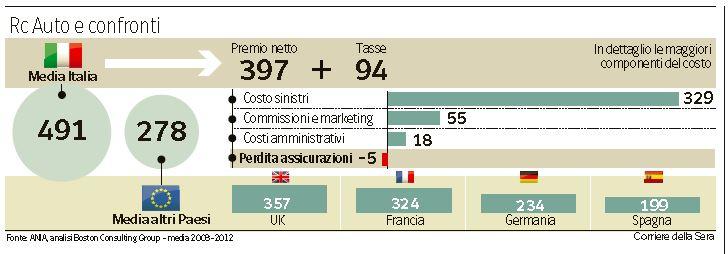 RC Auto in Italia e in Europa (infografica del Corriere, 14 novembre 2014)