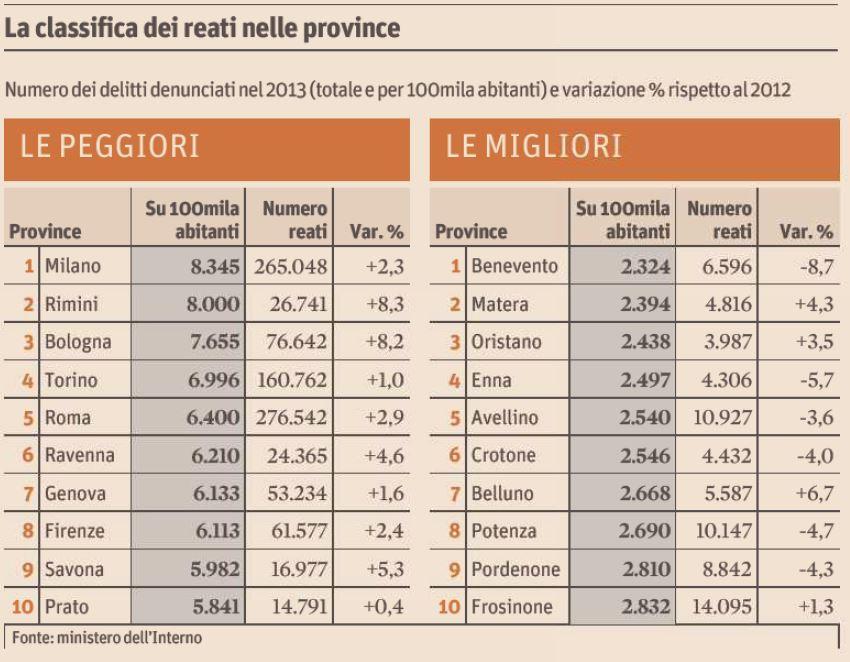 reati province