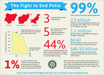 THE FIGHT TO END POLIO