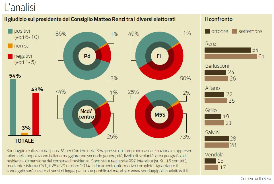Il sondaggio di Ipsos pubblicato sul Corriere della Sera del 2 novembre 2014