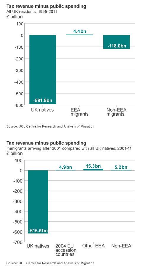 Rapporto tra contributi versati e benefici ricevuti dalle varie categorie di popolazione inglese (fonte: BBC.com)