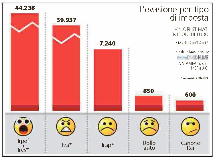 tasse più evase italiani