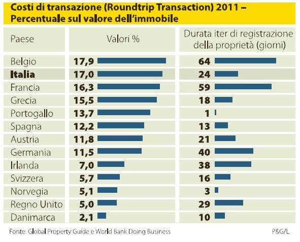 tasse sulla casa confronto europa 1