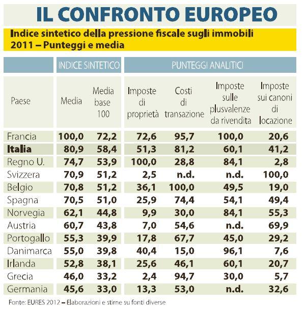 tasse sulla casa confronto europa