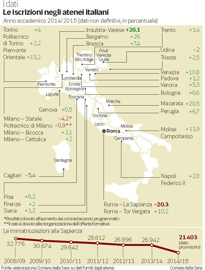 Gli iscritti alle maggiori università italiane (Corriere della Sera, 26 novembre 2014)