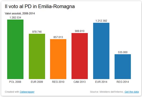 voti pd emilia romagna 1