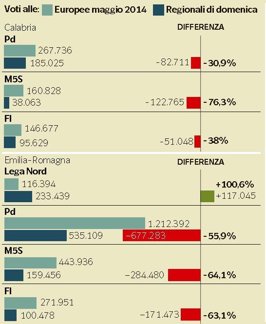 voti persi partiti 1