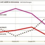 I voti validi in minoranza (La Repubblica, 25 novembre 2014)