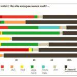 Come ha votato chi alle Europee aveva scelto... (La Repubblica, 25 novembre 2014)