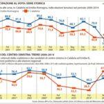 Partecipazione al voto: serie storica  (La Repubblica, 25 novembre 2014)