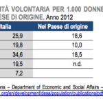 IVG Istat 2012 Prospetto 3