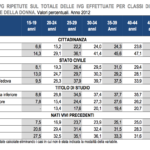 IVG Istat 2012 Prospetto 4