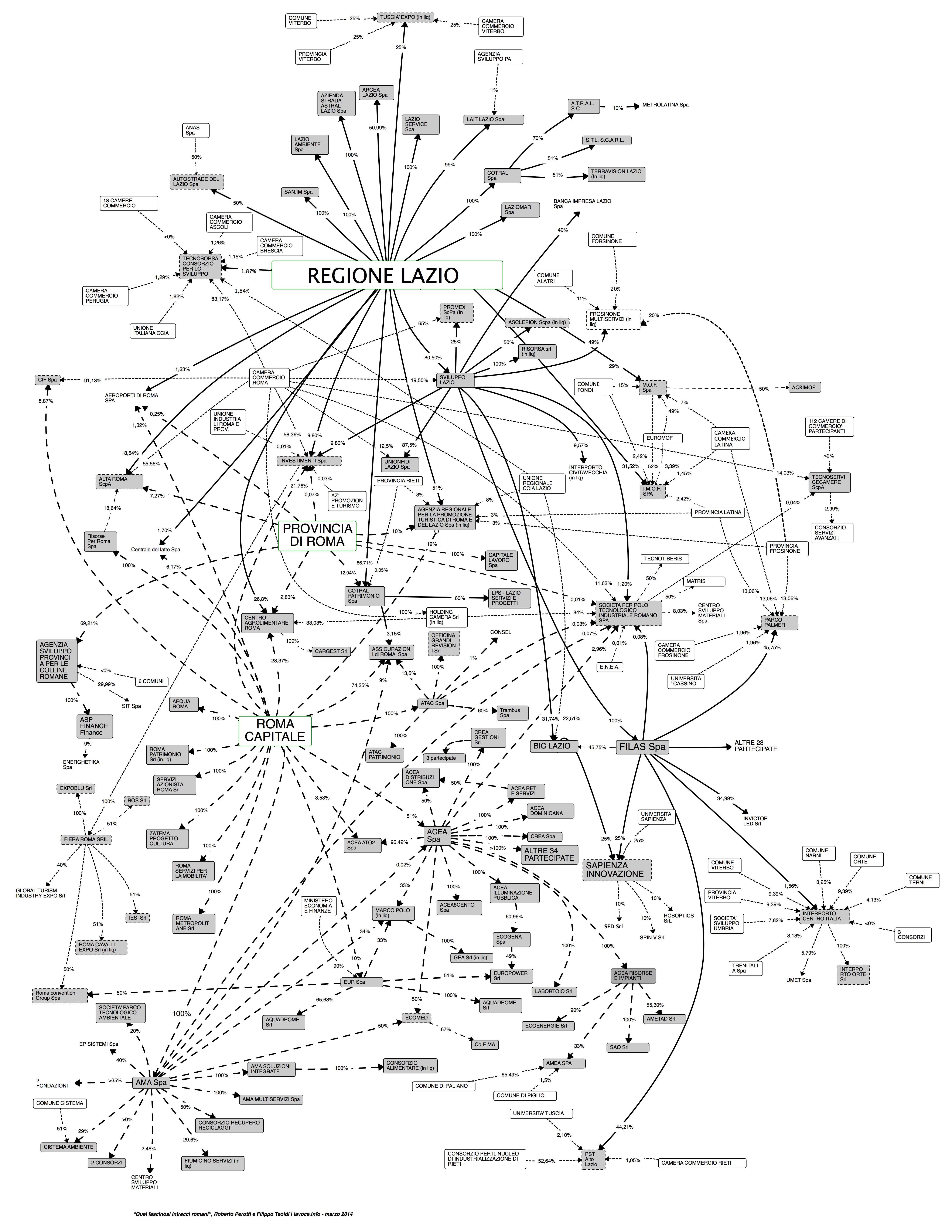 La mappa delle società partecipate a Roma e nel Lazio (LaVoce.info)