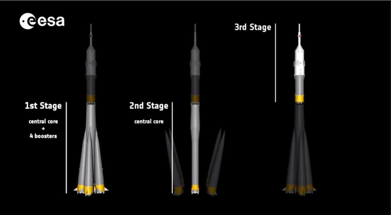 I tre stadi che compongono il razzo vettore Soyuz (fonte Esa via You>Tube.com)