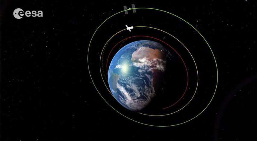 L'orbita di inserimento (in rosso) quella intermedia (in giallo) e quella dell'ISS (in verde) (fonte: Esa via YouTube.com)