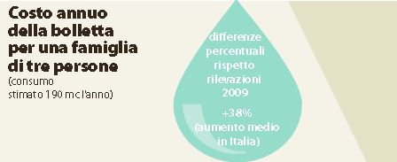 acqua tariffa raddoppiata 2