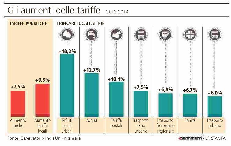 aumenti tariffe