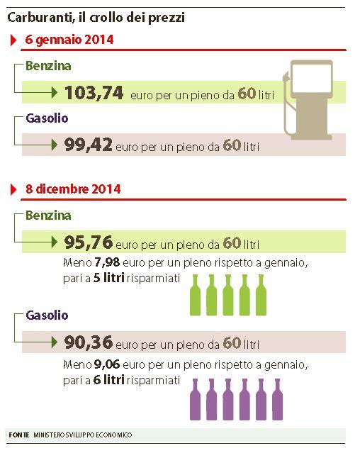 benzina crollo prezzi