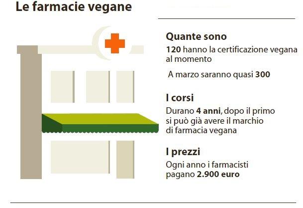farmacie vegane