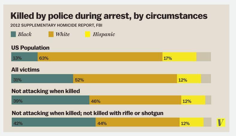 Sembrerebbe quasi che ci sia un problema di razzismo negli USA (fonte: Vox.com)