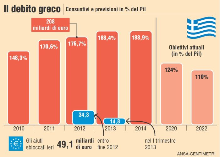 Il debito della Grecia (Centimetri, infografica)
