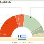 grecia voto