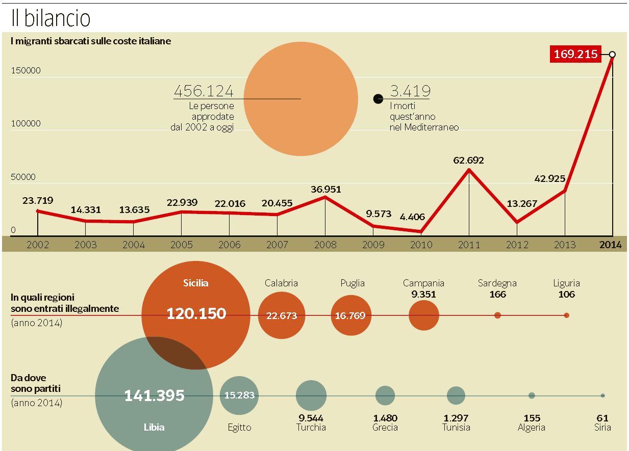 immigrati ottomila al mese sbarchi 1