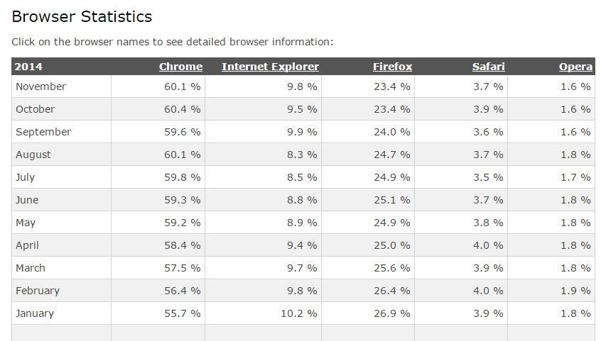 Percentuale di utilizzo dei diversi browser nel 2014 (fonte: http://www.w3schools.com/browsers/browsers_stats.asp)