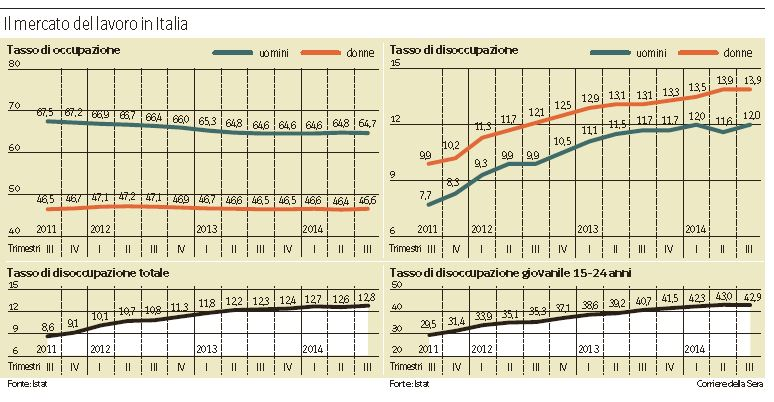 Jobs Act: il mercato del lavoro in Italia