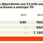Legge di stabilità: il bonus irpef per il dipendente (Repubblica, 21 dicembre 2014)