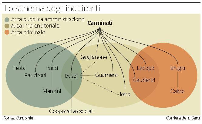 mafia capitale cooperative