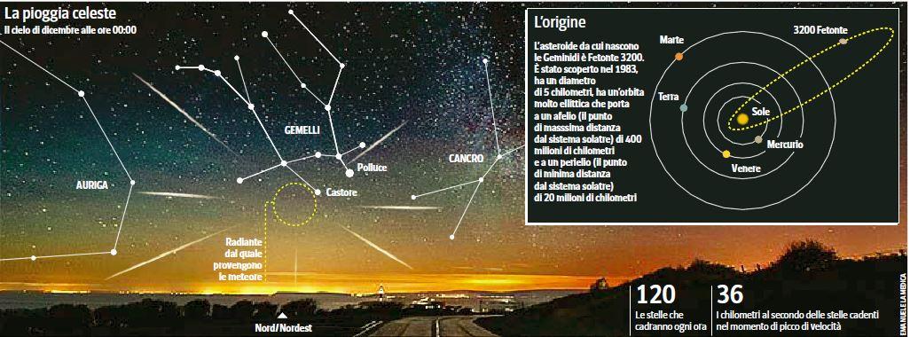meteore geminidi dicembre