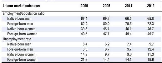 migrazioni OECD - 10